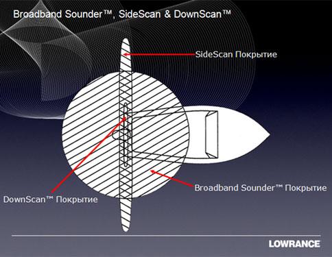 <<Broadband Sounder>> -форма  200, 83 и 50 частоты. <<SideScan, DownScan>>-форма 455 и 800 частот